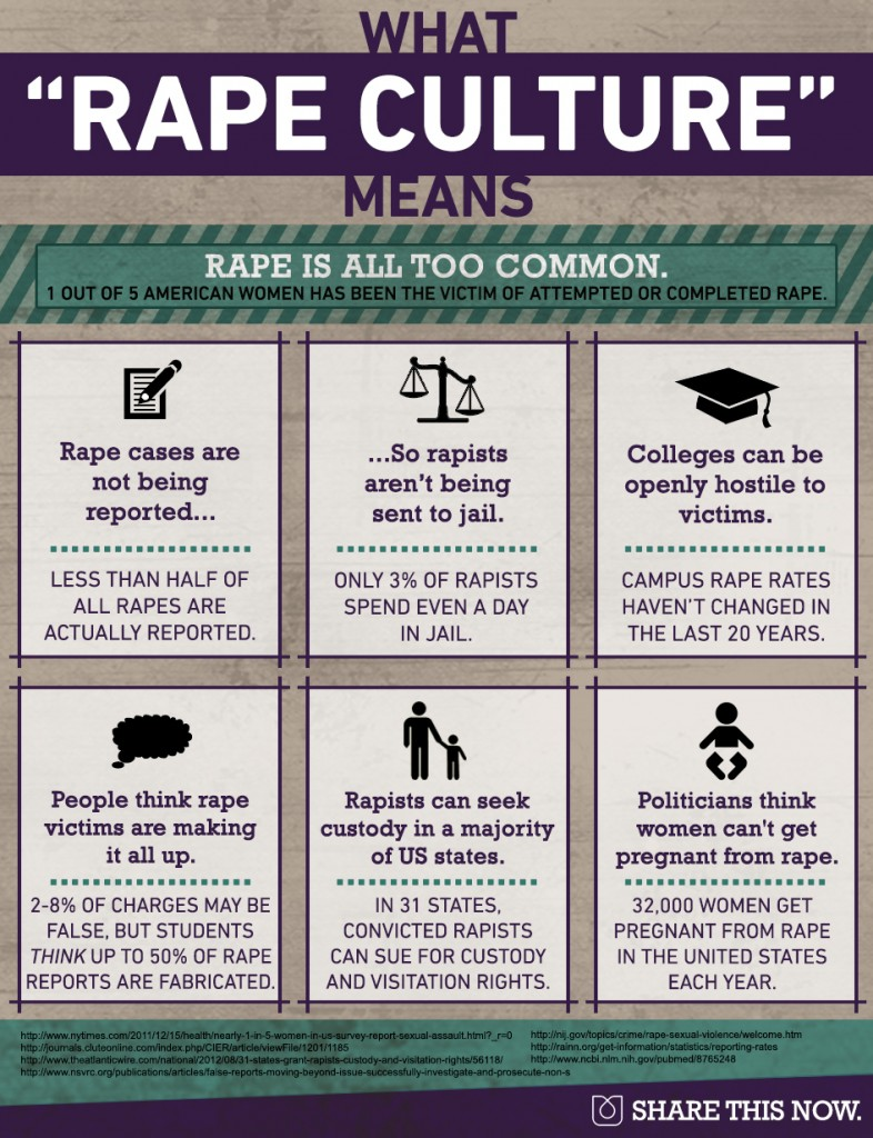"What ""Rape Culture"" Means"